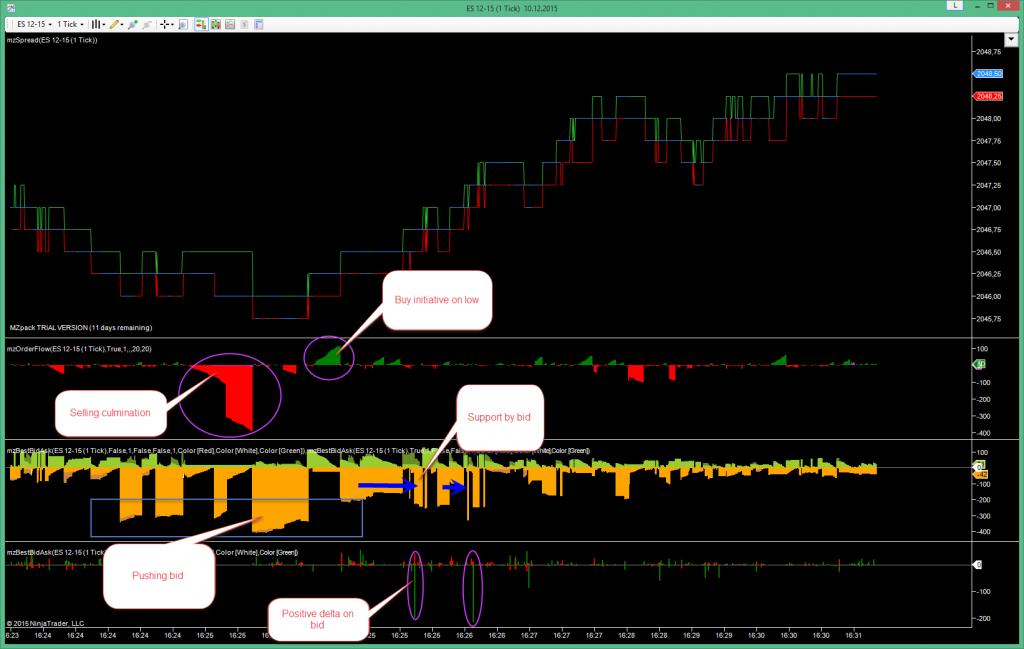 Scalping trading setup #1