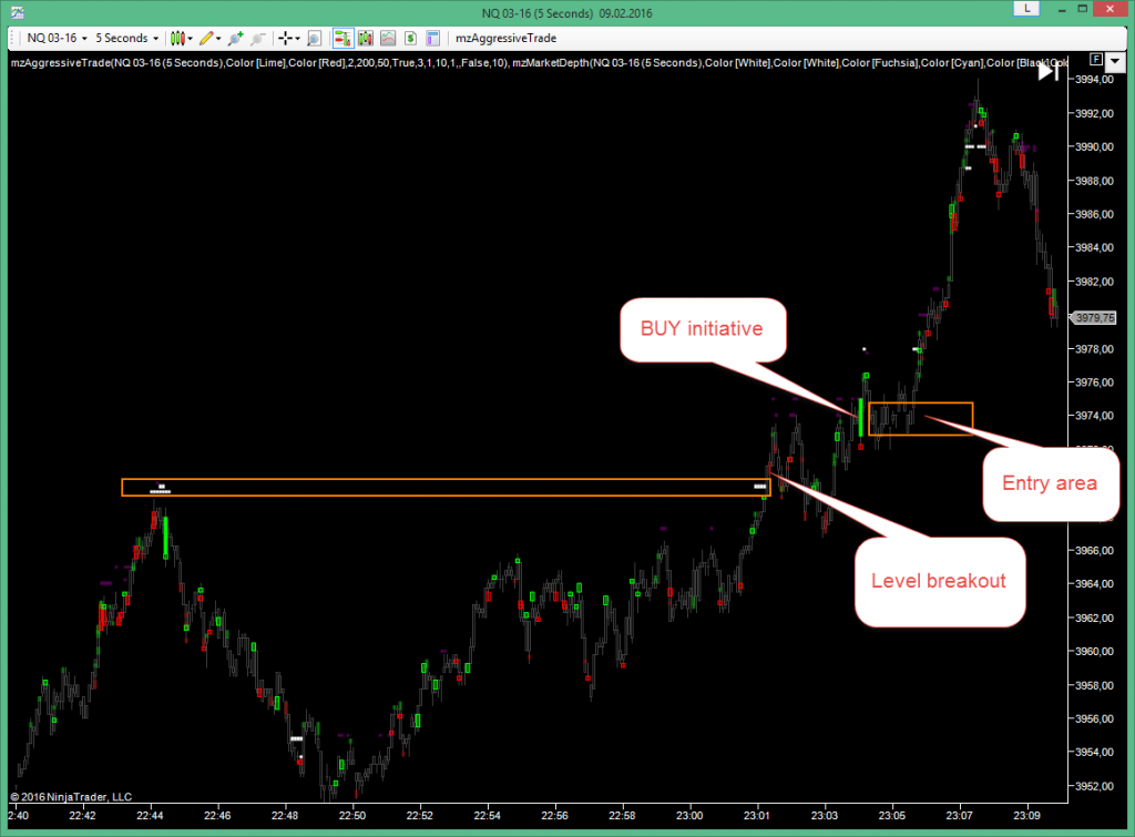 NASDAQ NQ trading setup