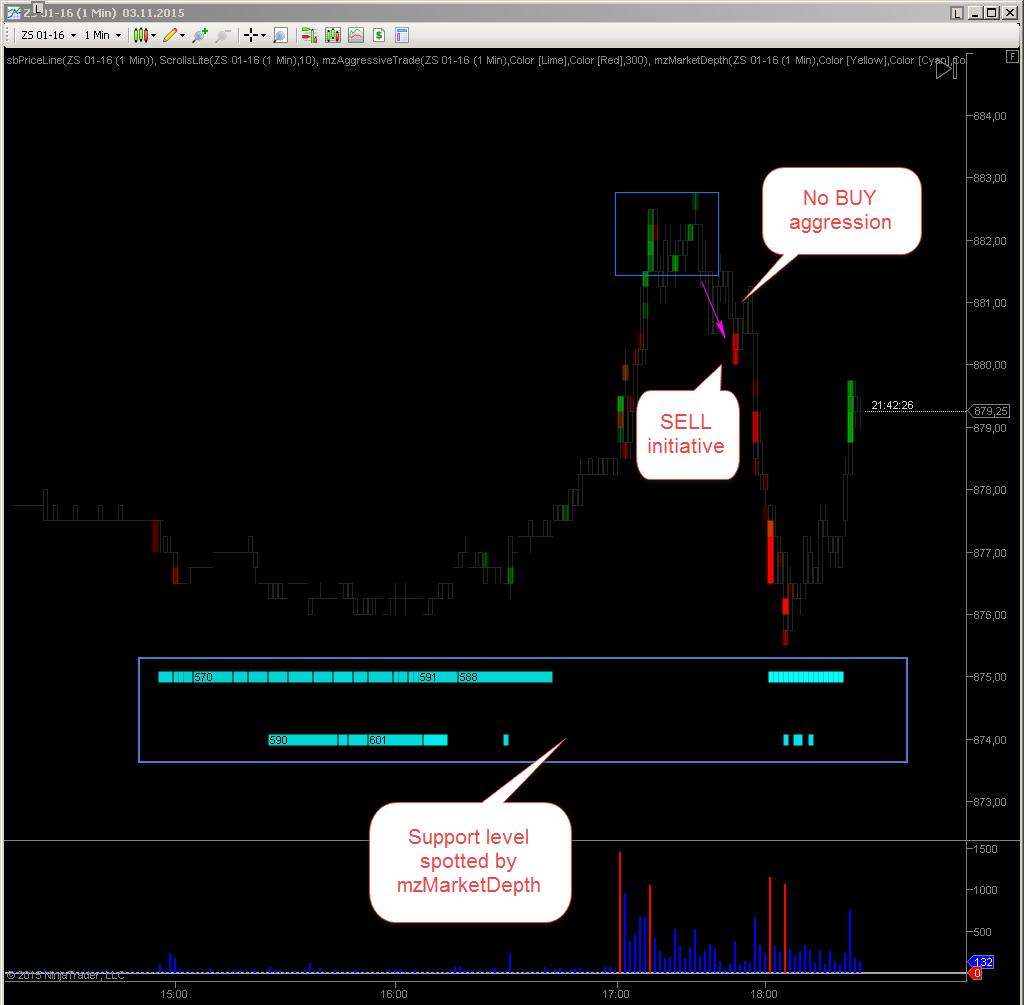 Market sentiment by mzAggressiveTrade NinjaTrader indicator