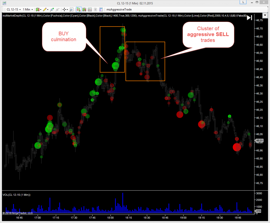 AggressiveTrade NinjaTrader Indicator as Market Sentiment Detector