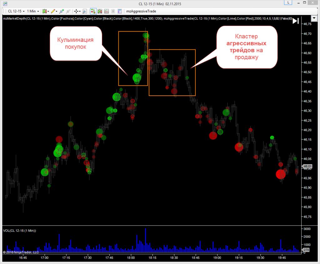 Индикатор AggressiveTrade для NinjaTrader - смена рыночного сентимента