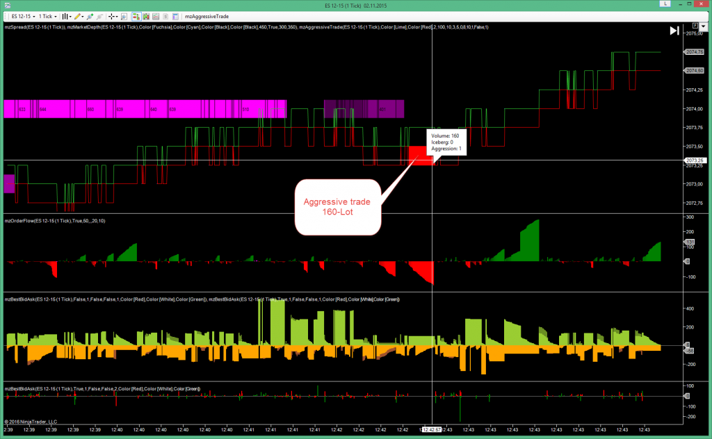 AggressiveTrade as Scalping Indicator