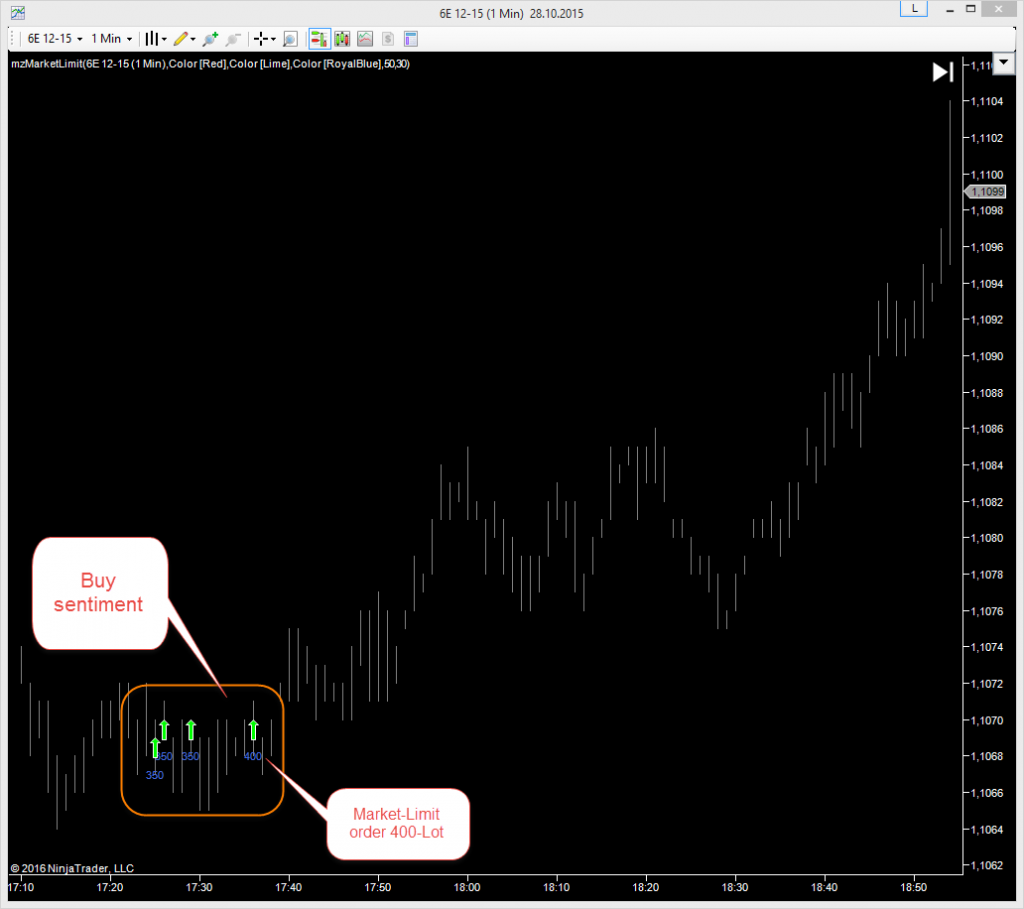 Market-Limit NinjaTrader Indicator