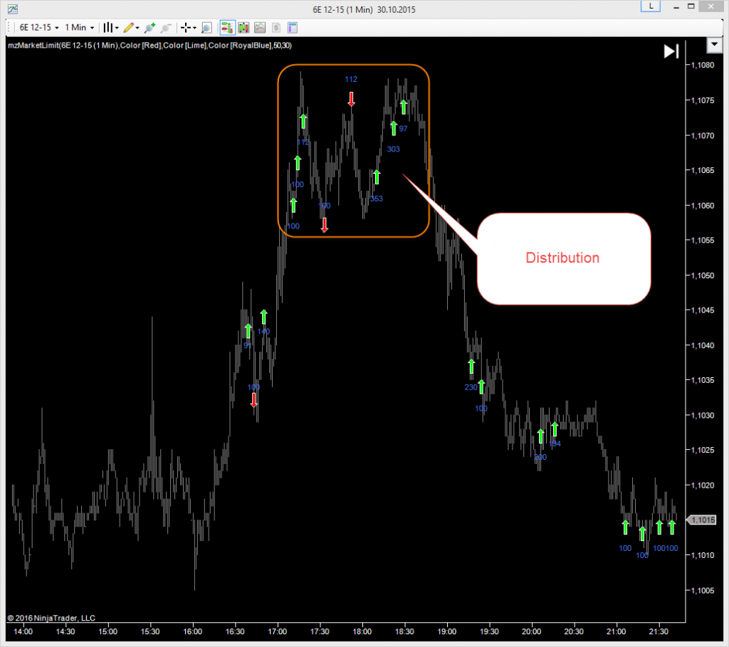 Market-Limit NinjaTrader IndicatorDistribution as Distribution Detector