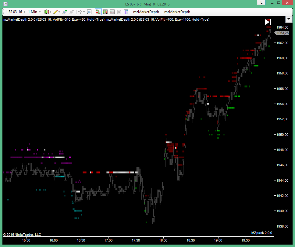 Ninjatrader day trading strategies
