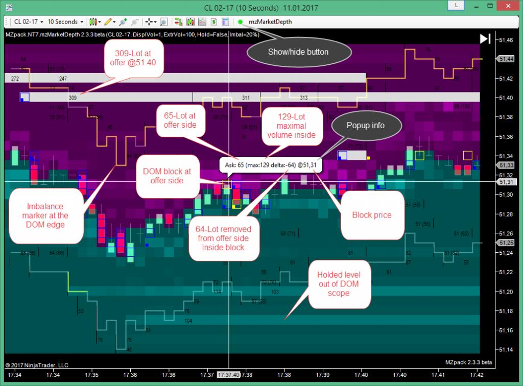 Trading strategies via book imbalance