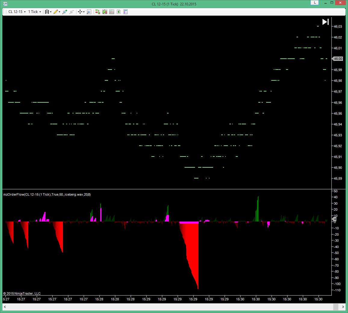 Forex market flow indicator