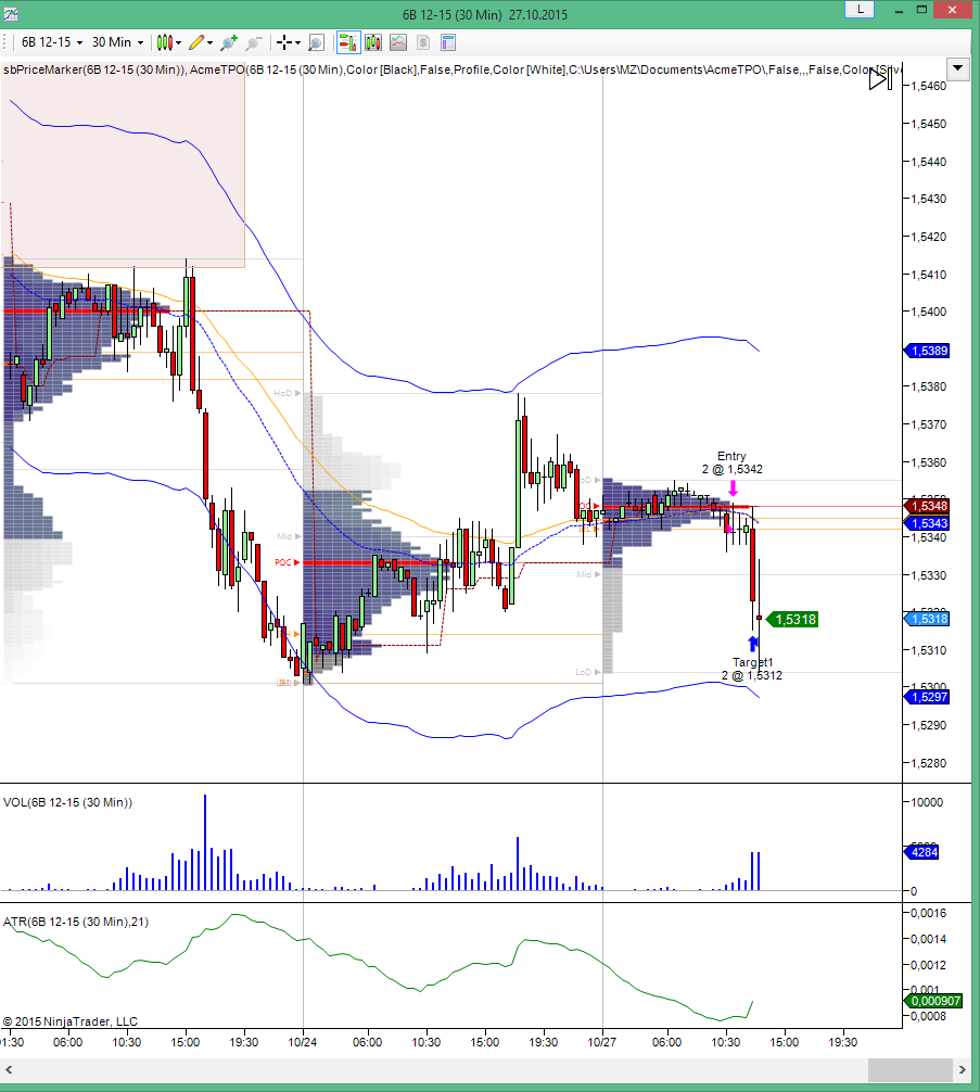 6B-TPO-day-trading-B-strategy