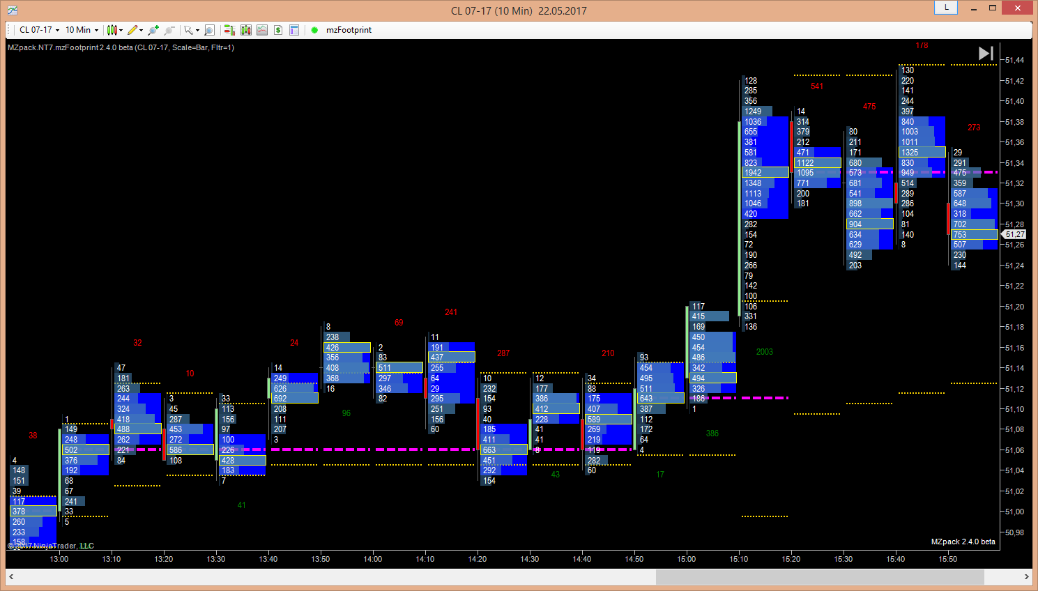 mzpack-footprint-for-ninjatrader-7-cluster-chart