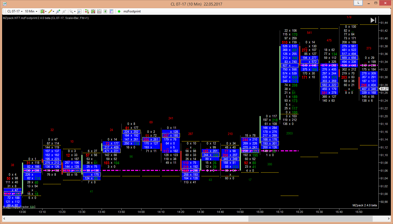 mzpack-footprint-for-ninjatrader-7