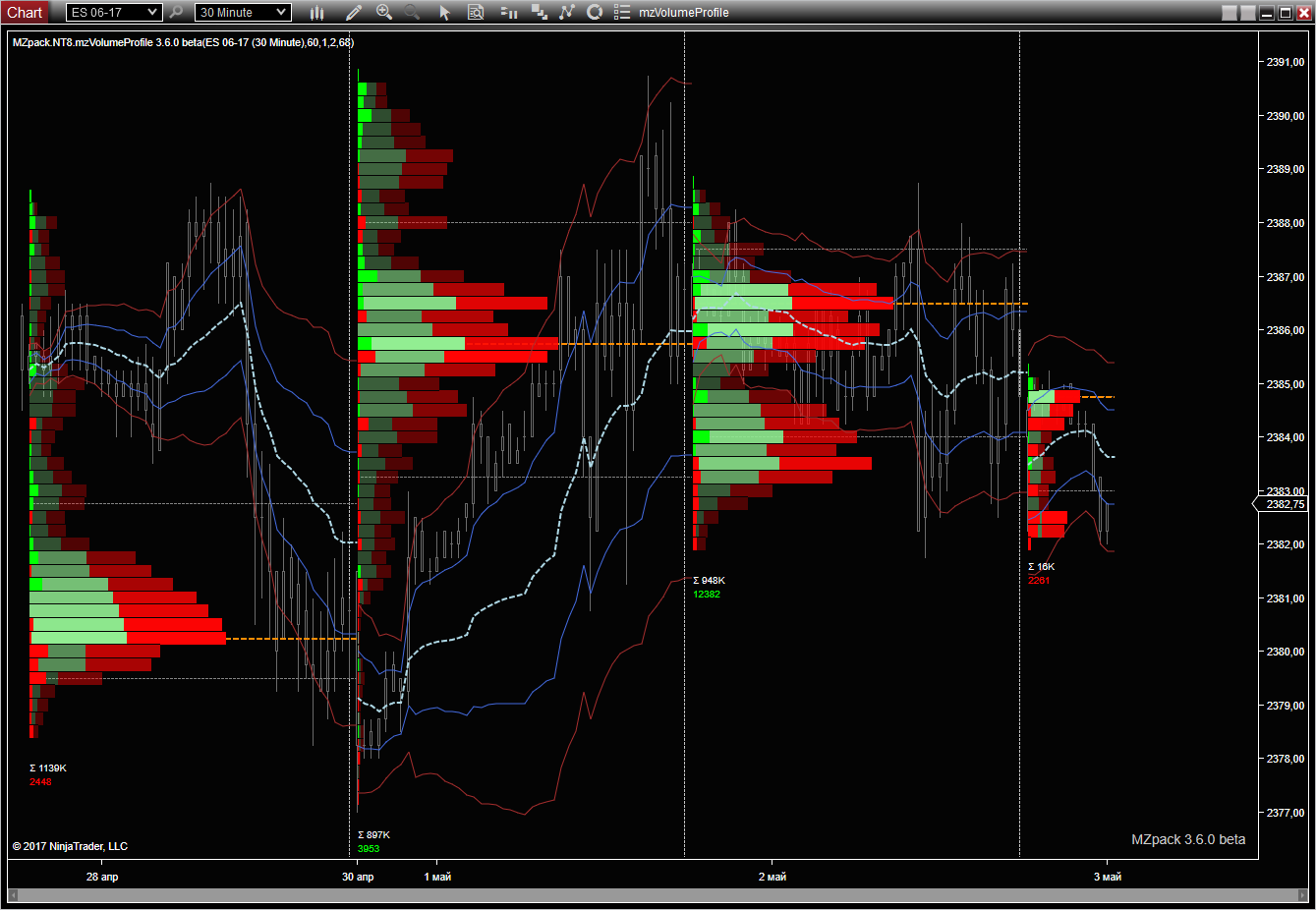 mzVolumeProfile for NinjaTrader 8