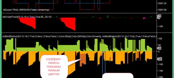 mzBestBidAsk NinjaTrader Indicator anti spooffing and delta