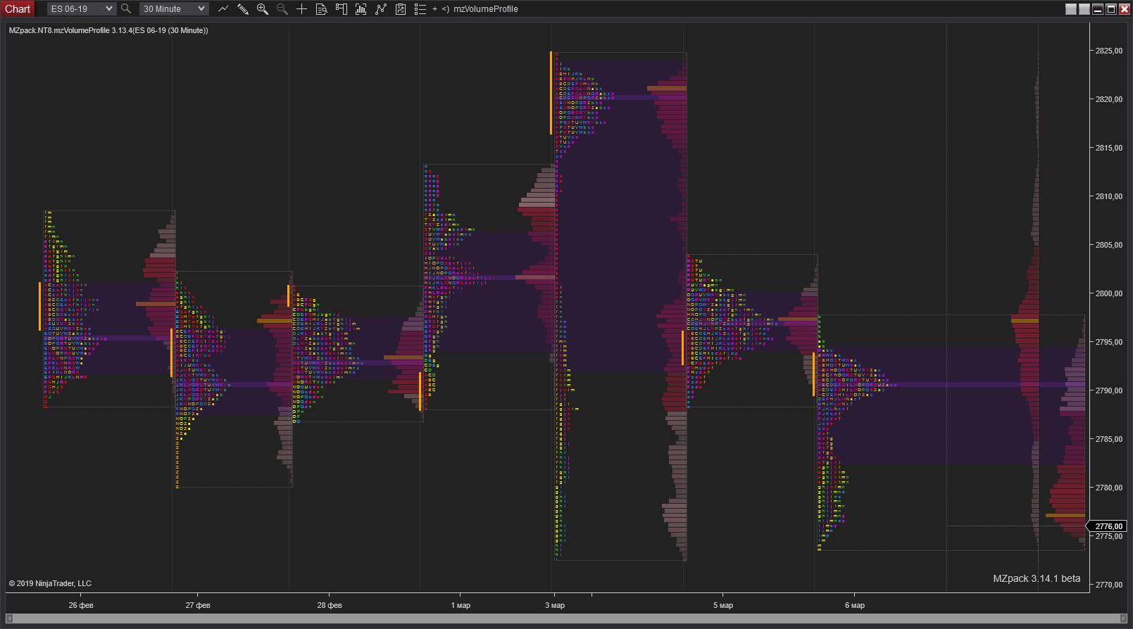 Market Profile (TPO)