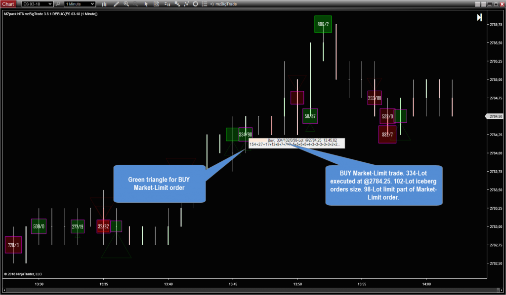 mzBigTrade indicator Market-Limit CME orders type