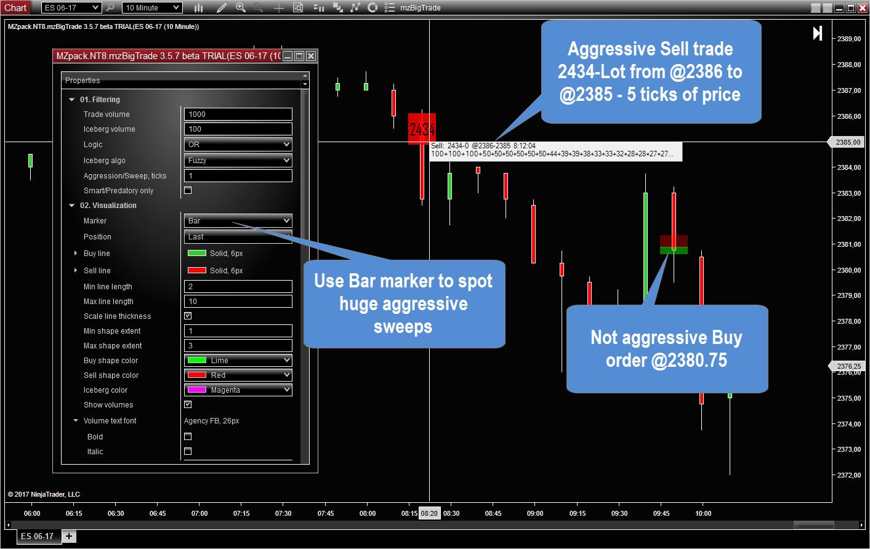 Aggressive options trading