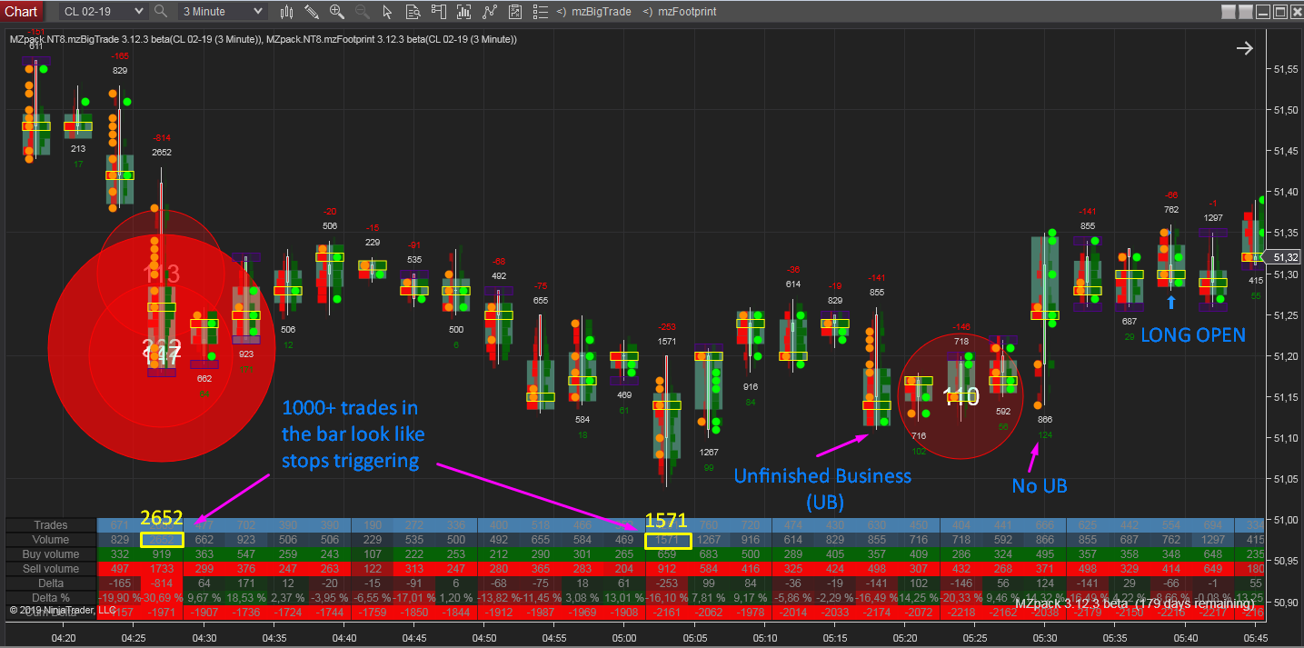 Crude Oil (CL) Trade With 3 Indicators – MZpack